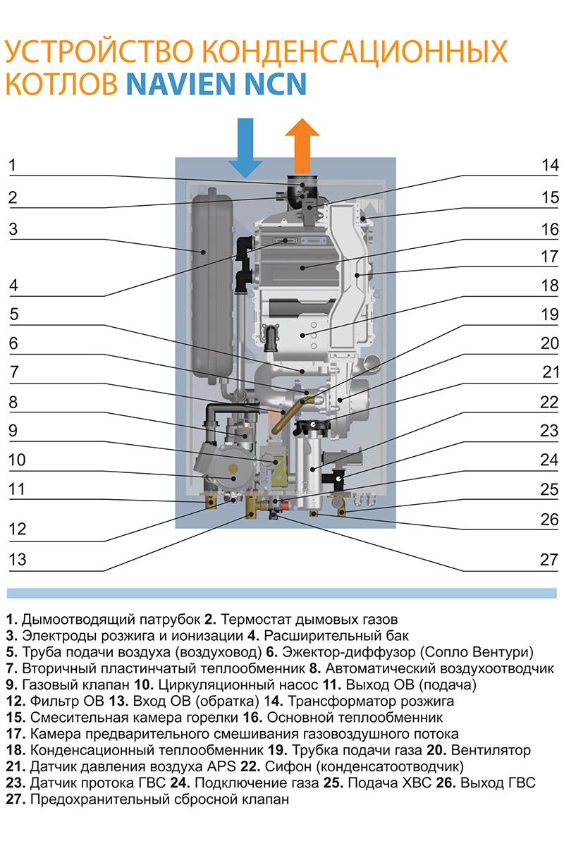 Устройство теплообменника для гвс в газовом котле навьен теплообменник funke в украине