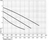 Циркуляционный насос Rudes RH 25-4-180 7225 - фото 2