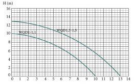 Дренажно-фекальный насос Euroaqua WQD1-1.1 без поплавка EA138 - фото 2