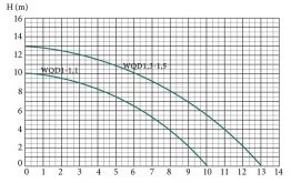Дренажно-фекальный насос Euroaqua WQD 1.5 EA139 - фото 2