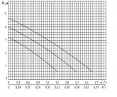 Циркуляционный насос Rudes RH 20-4-130 9290 - фото 5