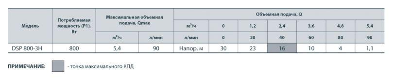Высоконапорный дренажный насос Насосы+Оборудование DSP 800-3H 142083 - фото 3