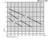 Циркуляционный насос Aruna RM 25-4-180 11240 - фото 2