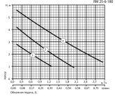 Циркуляционный насос Aruna RM 25-6-180 11241 - фото 5