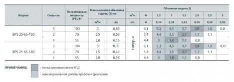 Насосы+ BPS 25-4S-180 - фото 2