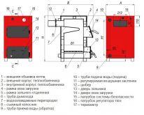 Твердотопливный котел AMICA Optima 14 - фото 2