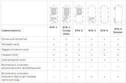 Теплобак ВТА 4 Эконом - 500 - фото 3